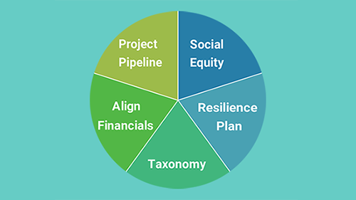 CHECKLIST: Integrating Finance into Resilience Planning